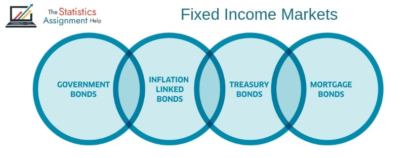 Fixed Income Markets Assignment Help