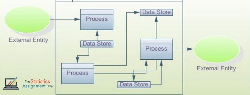 Data Flow Diagram Assignment Help | Homework Help